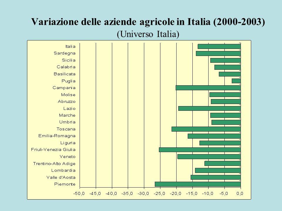 Variazione delle aziende agricole in Italia (2000-2003) (Universo Italia)