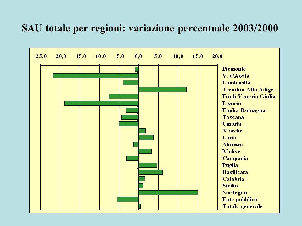 SAU totale per regioni: variazione percentuale 2003/2000
