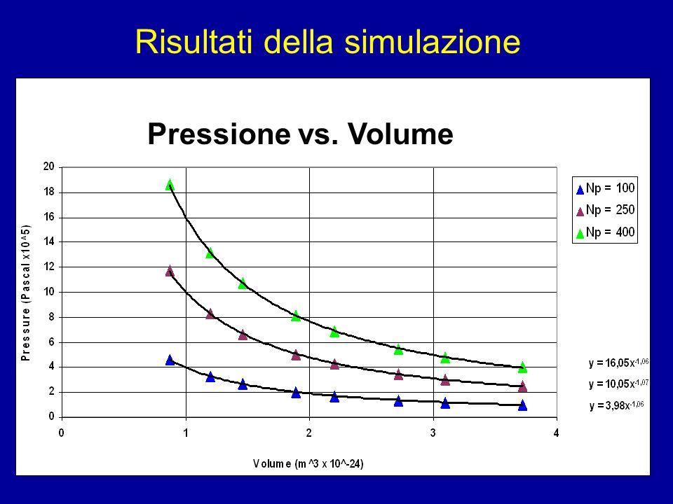 Risultati della simulazione Pressione vs. Volume