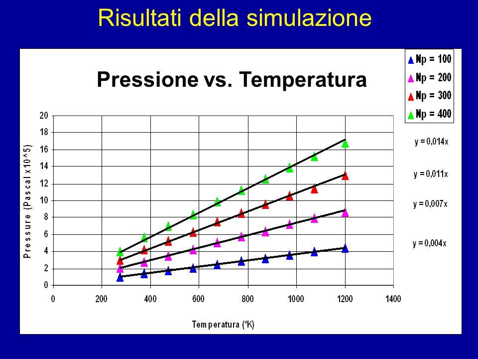 Risultati della simulazione Pressione vs. Temperatura