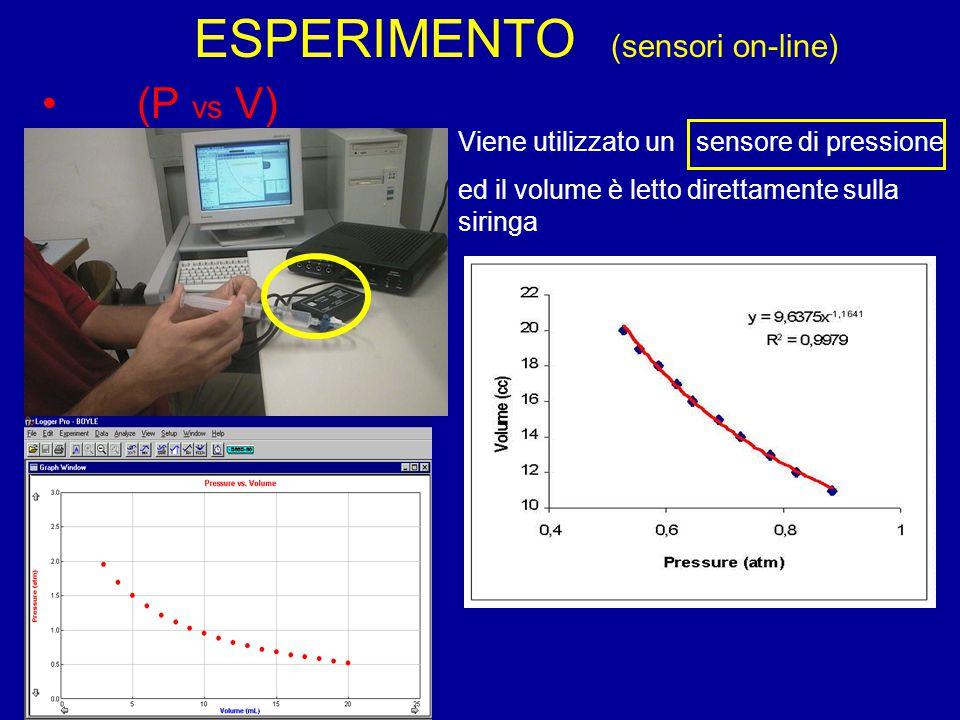 (P vs V) Viene utilizzato un sensore di pressione ed il volume è letto direttamente sulla siringa ESPERIMENTO (sensori on-line)