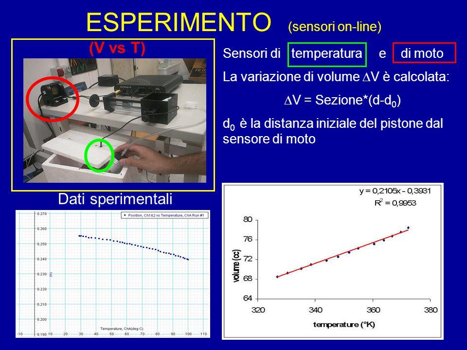 (V vs T) Sensori di temperatura e di moto La variazione di volume  V è calcolata:  V = Sezione*(d-d 0 ) d 0 è la distanza iniziale del pistone dal sensore di moto.