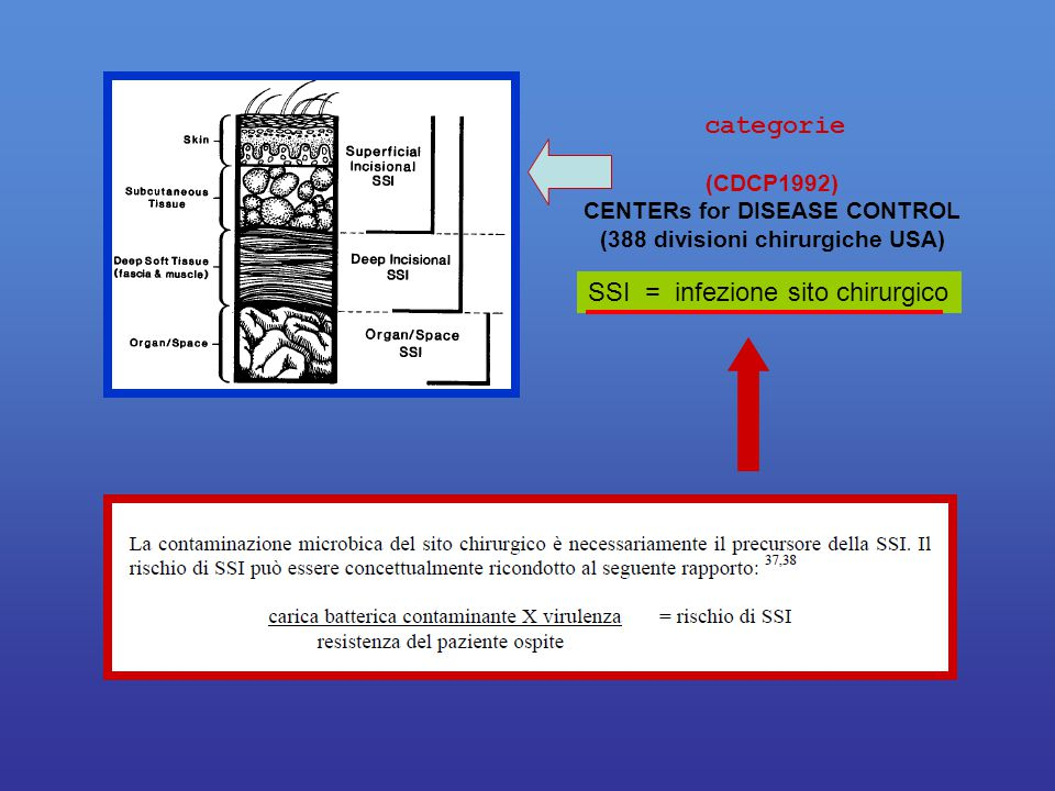 SSI = infezione sito chirurgico (CDCP1992) CENTERs for DISEASE CONTROL (388 divisioni chirurgiche USA) categorie