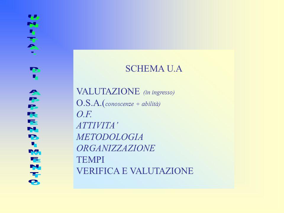 SCHEMA U.A VALUTAZIONE (in ingresso) O.S.A.( conoscenze + abilità) O.F.