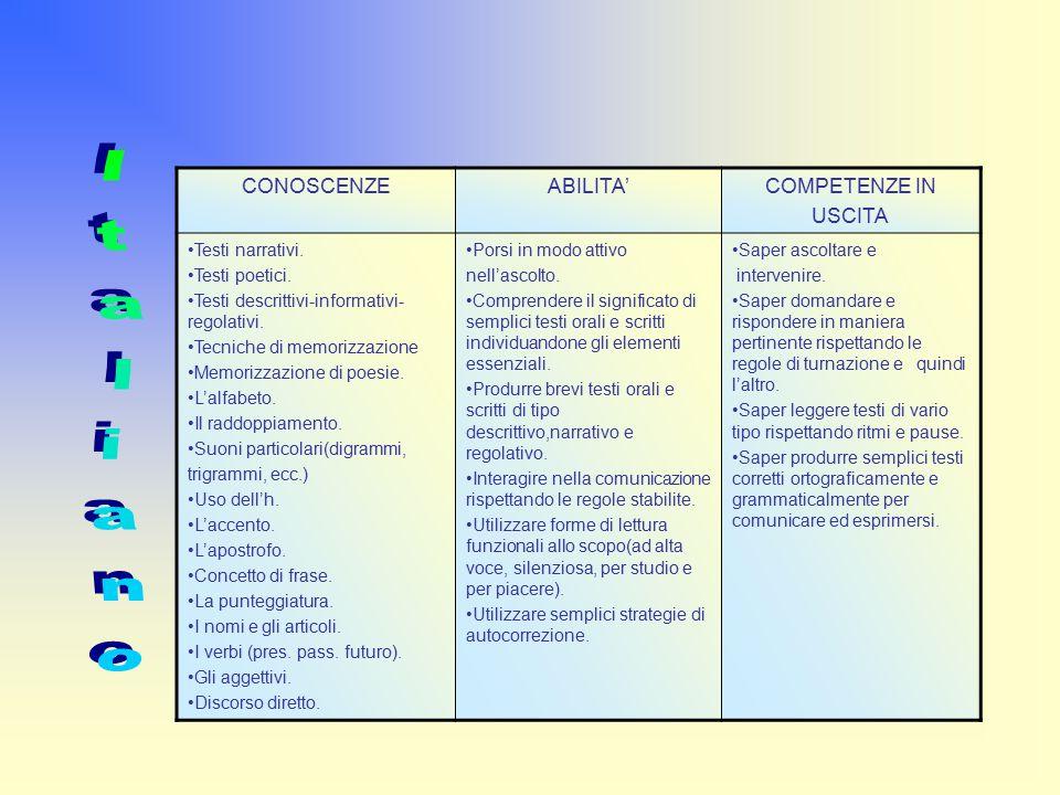 CONOSCENZEABILITA'COMPETENZE IN USCITA Testi narrativi.