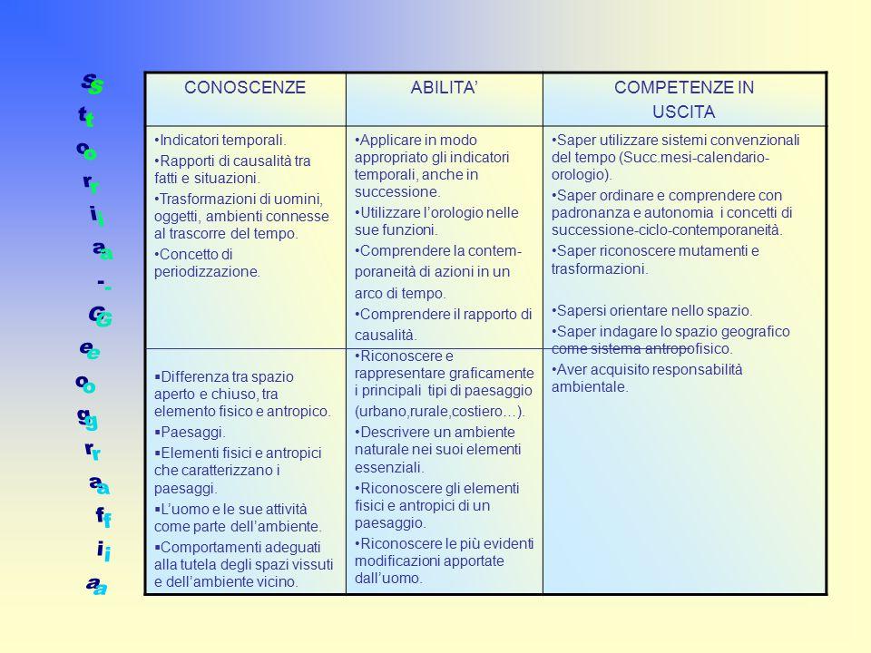 CONOSCENZEABILITA'COMPETENZE IN USCITA Indicatori temporali.