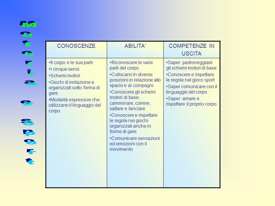CONOSCENZE ABILITA'COMPETENZE IN USCITA Il corpo e le sue parti I cinque sensi Schemi motori Giochi di imitazione e organizzati sotto forma di gare Modalità espressive che utilizzano il linguaggio del corpo Riconoscere le varie parti del corpo Collocarsi in diverse posizioni in relazione allo spazio e ai compagni Conoscere gli schemi motori di base: camminare, correre, saltare e lanciare Conoscere e rispettare le regole nei giochi organizzati anche in forme di gare Comunicare sensazioni ed emozioni con il movimento Saper padroneggiare gli schemi motori di base Conoscere e rispettare le regole nel gioco sport Saper comunicare con il linguaggio del corpo Saper amare e rispettare il proprio corpo