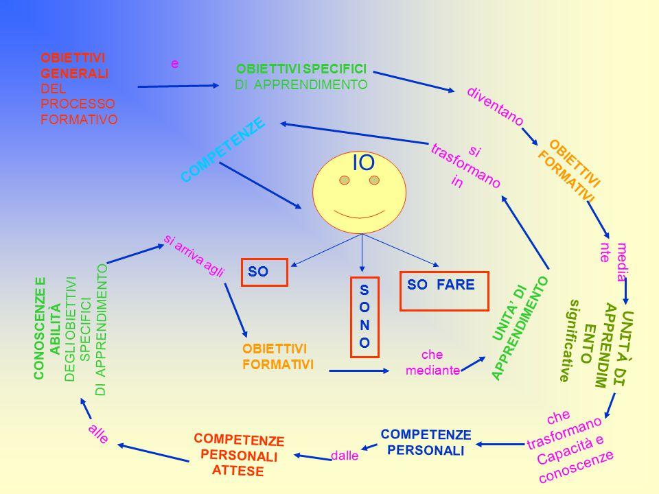OBIETTIVI GENERALI DEL PROCESSO FORMATIVO e OBIETTIVI SPECIFICI DI APPRENDIMENTO diventano OBIETTIVI FORMATIVI media nte che trasformano Capacità e conoscenze COMPETENZE PERSONALI dalle COMPETENZE PERSONALI ATTESE alle CONOSCENZE E ABILITÀ DEGLI OBIETTIVI SPECIFICI DI APPRENDIMENTO si arriva agli OBIETTIVI FORMATIVI che mediante UNITA' DI APPRENDIMENTO si trasformano in COMPETENZE SO SO FARE SONOSONO IO UNITÀ DI APPRENDIM ENTO significative