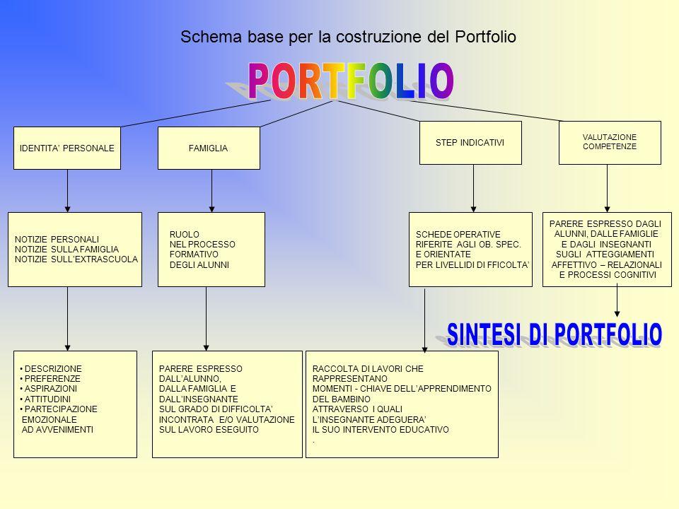 P iano E ducativo Cu lturale P rofessionale conoscenze abilità che attraverso le attività educative e didattiche si trasformano in competenze P.S.P.