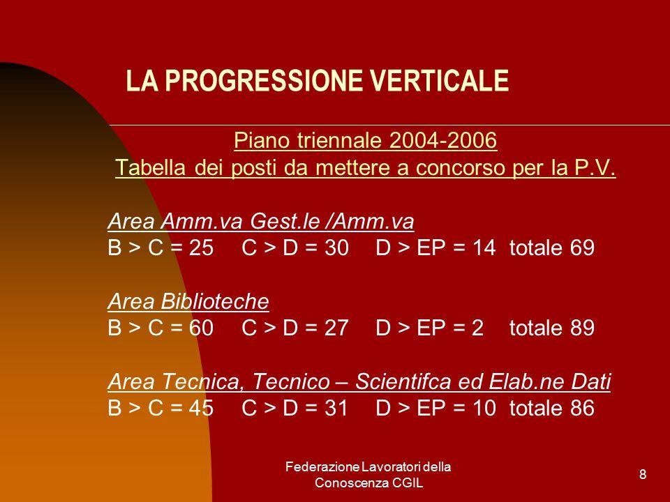 Federazione Lavoratori della Conoscenza CGIL 8 LA PROGRESSIONE VERTICALE Piano triennale 2004-2006 Tabella dei posti da mettere a concorso per la P.V.