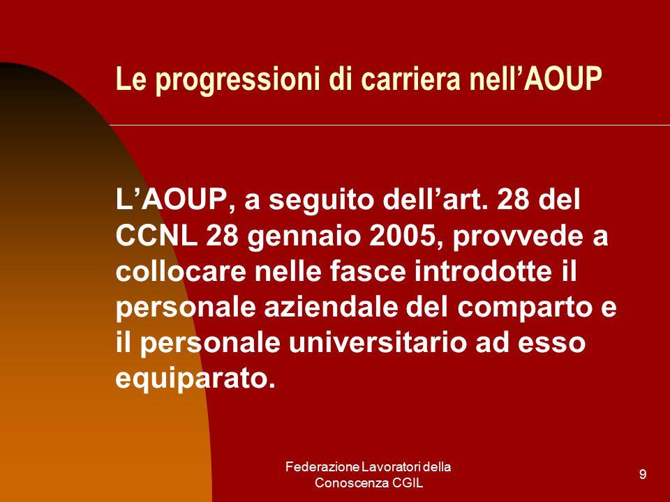 Federazione Lavoratori della Conoscenza CGIL 9 Le progressioni di carriera nell'AOUP L'AOUP, a seguito dell'art.