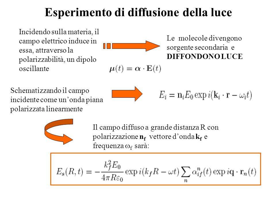Esperimento di diffusione della luce Incidendo sulla materia, il campo elettrico induce in essa, attraverso la polarizzabilità, un dipolo oscillante L