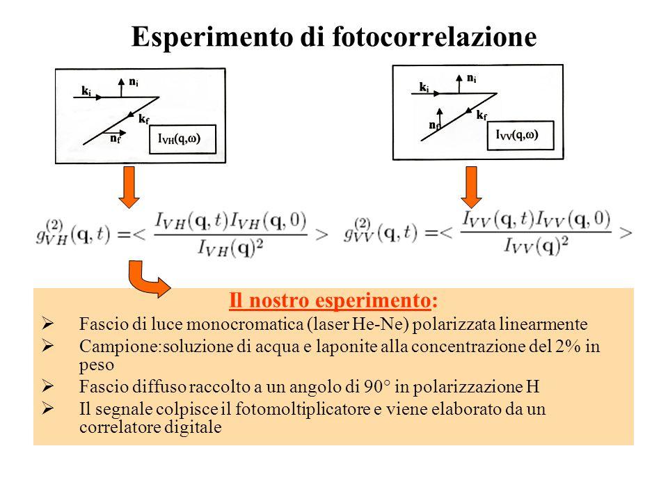 Esperimento di fotocorrelazione Il nostro esperimento:  Fascio di luce monocromatica (laser He-Ne) polarizzata linearmente  Campione:soluzione di ac