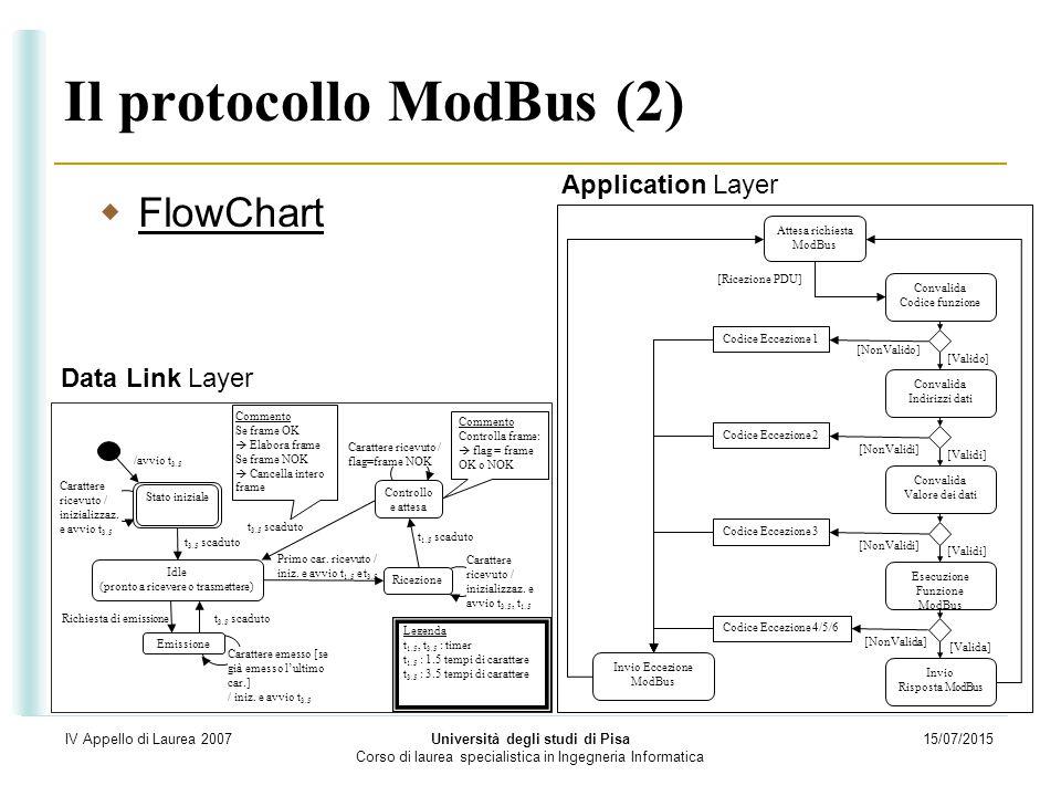 15/07/2015 Università degli studi di Pisa Corso di laurea specialistica in Ingegneria Informatica IV Appello di Laurea 2007 Il protocollo ModBus (2) 