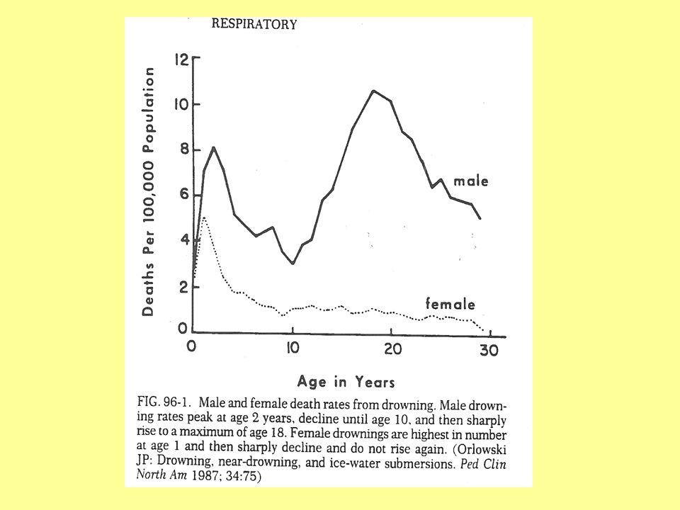 PRESSIONE INTRACRANICA L'ipertensione endocranica costituisce una minaccia diretta alla sopravvivenza.
