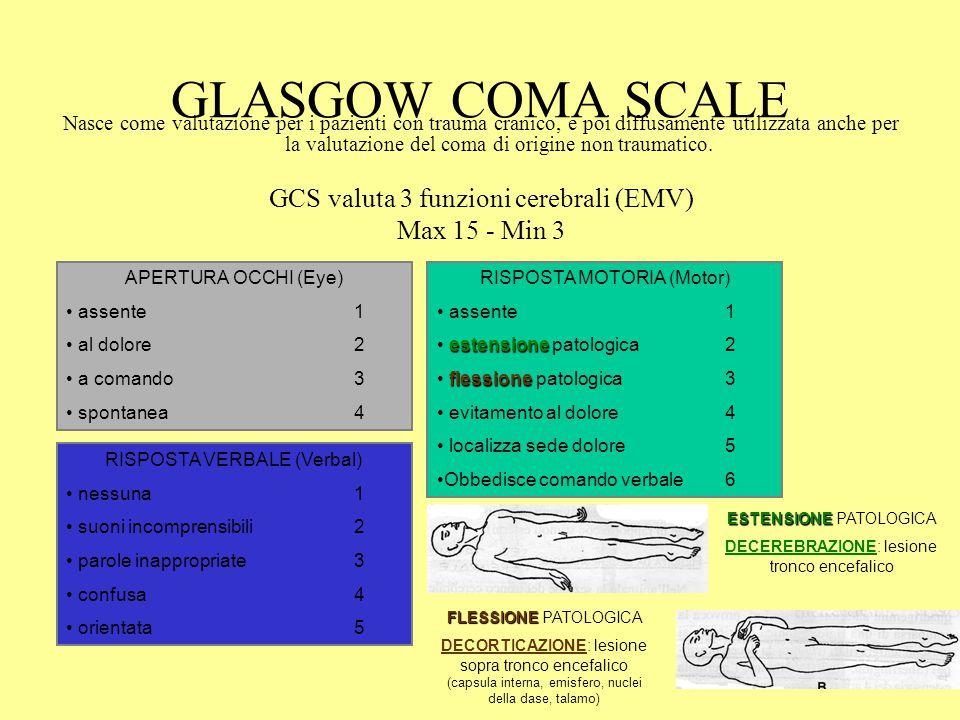 GLASGOW COMA SCALE Nasce come valutazione per i pazienti con trauma cranico, e poi diffusamente utilizzata anche per la valutazione del coma di origin