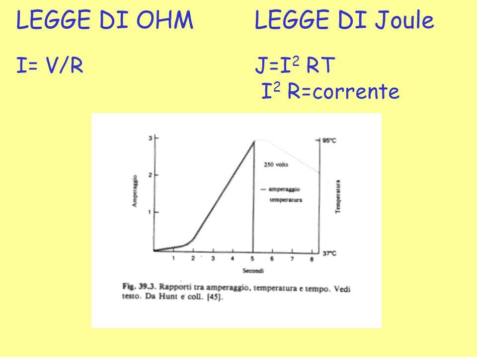 LEGGE DI OHMLEGGE DI Joule I= V/RJ=I 2 RT I 2 R=corrente