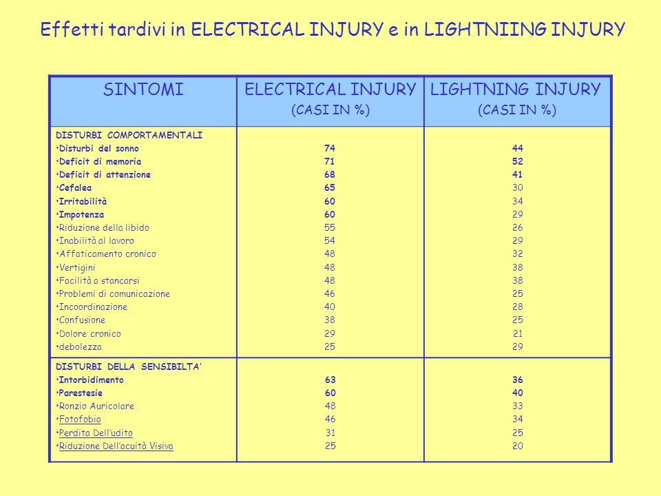 Effetti tardivi in ELECTRICAL INJURY e in LIGHTNIING INJURY SINTOMIELECTRICAL INJURY (CASI IN %) LIGHTNING INJURY (CASI IN %) DISTURBI COMPORTAMENTALI