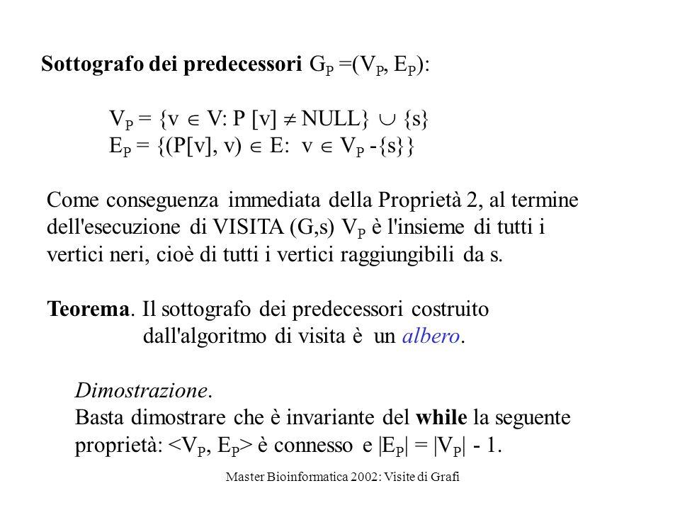 Master Bioinformatica 2002: Visite di Grafi Sottografo dei predecessori G P =(V P, E P ): V P = {v  V: P  [v]  NULL}  {s} E P = {(P[v], v)  E: v  V P -{s}} Come conseguenza immediata della Proprietà 2, al termine dell esecuzione di VISITA (G,s) V P è l insieme di tutti i vertici neri, cioè di tutti i vertici raggiungibili da s.