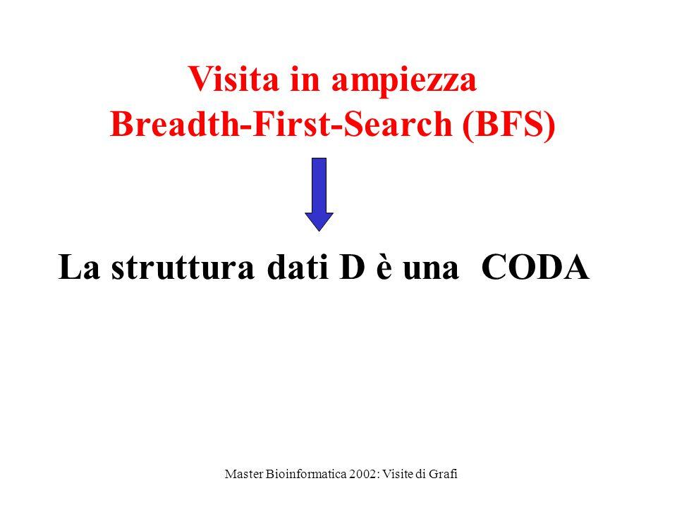 Master Bioinformatica 2002: Visite di Grafi La struttura dati D è una CODA Visita in ampiezza Breadth-First-Search (BFS)