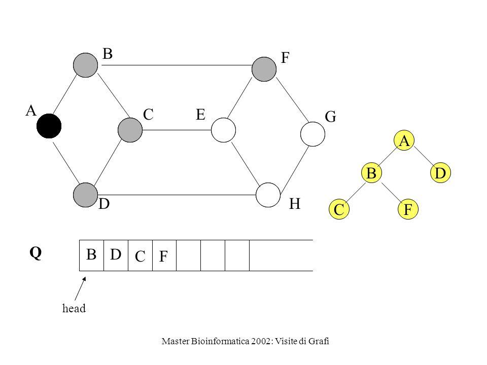 Master Bioinformatica 2002: Visite di Grafi Q head A B C D E F G H C BD F A BD CF