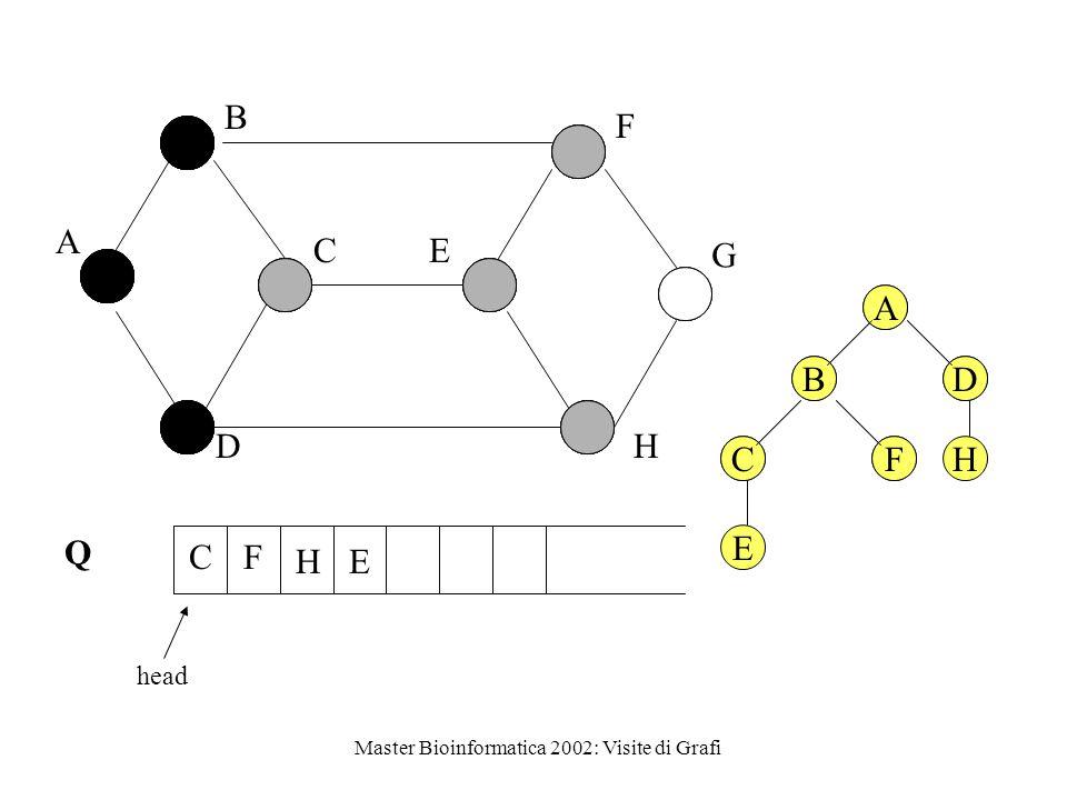 Master Bioinformatica 2002: Visite di Grafi Q head A B C D E F G H H CF E A BD CFH A BD CF E