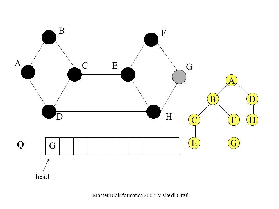 Master Bioinformatica 2002: Visite di Grafi Q head A B C D E F G H G A BD CFH A BD CF EG