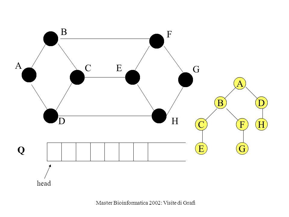 Master Bioinformatica 2002: Visite di Grafi Q head A B C D E F G H A BD CFH A BD CF EG