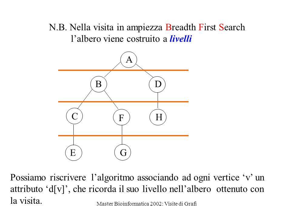 Master Bioinformatica 2002: Visite di Grafi N.B.