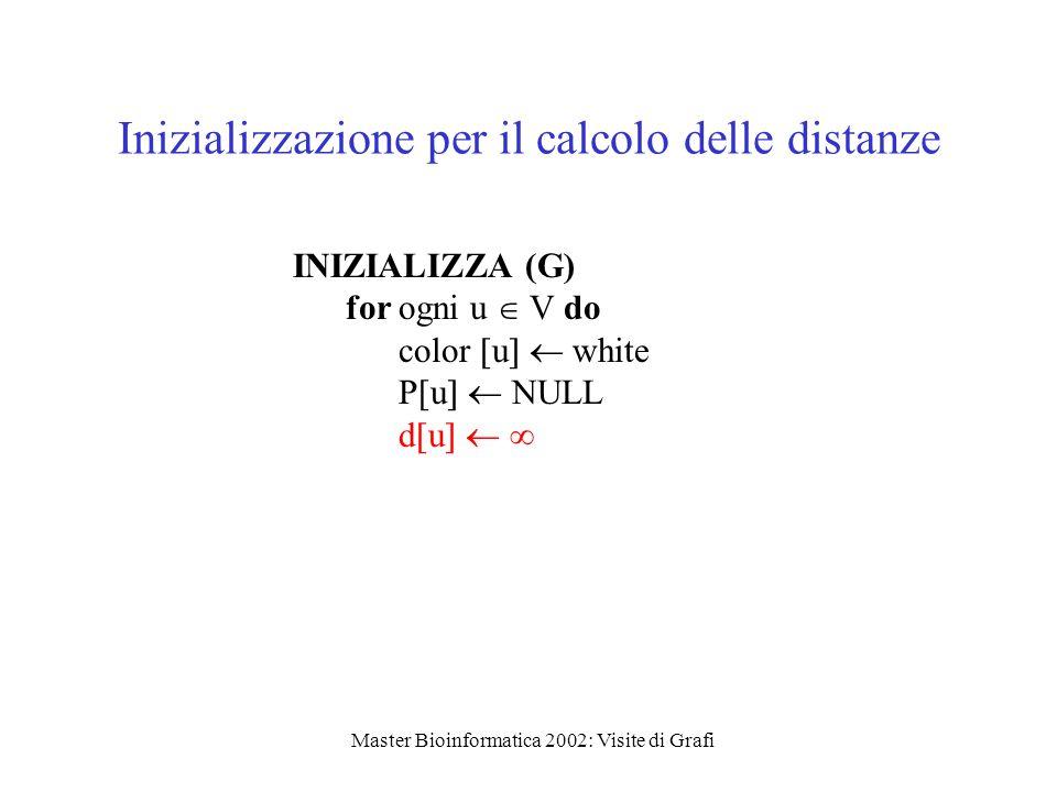 Master Bioinformatica 2002: Visite di Grafi Inizializzazione per il calcolo delle distanze INIZIALIZZA (G) for ogni u  V do color  u   white P[u   NULL d  u   