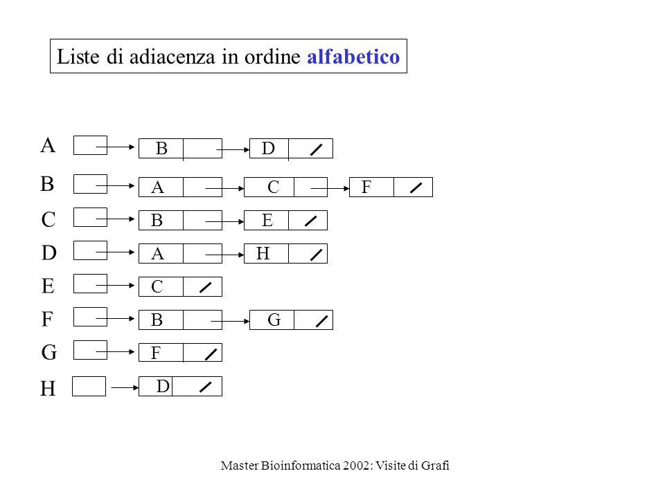 Master Bioinformatica 2002: Visite di Grafi A B C D E F G D A F B C C B A F E H H B G D Liste di adiacenza in ordine alfabetico