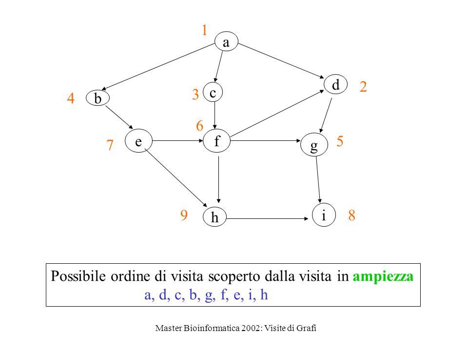 Master Bioinformatica 2002: Visite di Grafi a c d ef b g h i 1 4 3 2 7 6 5 98 Possibile ordine di visita scoperto dalla visita in ampiezza a, d, c, b, g, f, e, i, h