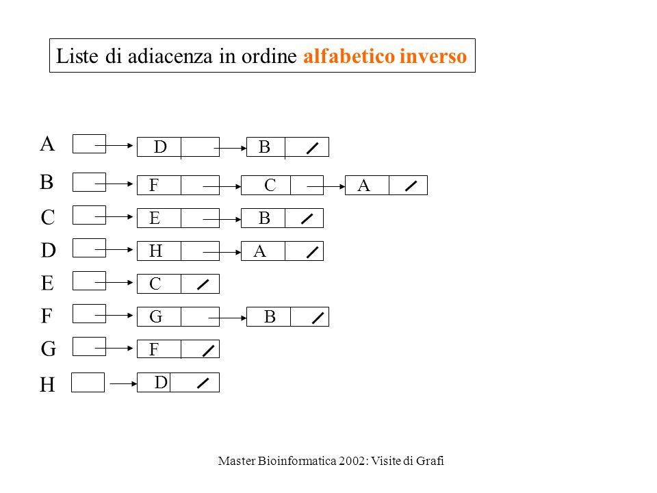 Master Bioinformatica 2002: Visite di Grafi A B C D E F G B F F G C C E H A B A H D B D Liste di adiacenza in ordine alfabetico inverso