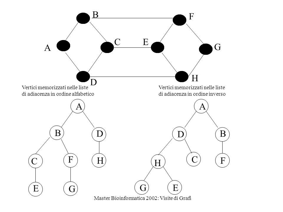 Master Bioinformatica 2002: Visite di Grafi B D F A G CE H Vertici memorizzati nelle liste di adiacenza in ordine alfabetico Vertici memorizzati nelle liste di adiacenza in ordine inverso D H E A B C F G B C E A D F H G