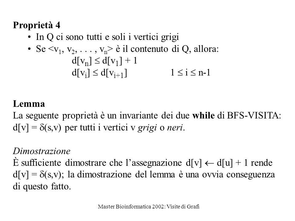 Master Bioinformatica 2002: Visite di Grafi Proprietà 4 In Q ci sono tutti e soli i vertici grigi Se è il contenuto di Q, allora: d[v n ]  d[v 1 ] + 1 d[v i ]  d[v i+1 ] 1  i  n-1 Lemma La seguente proprietà è un invariante dei due while di BFS-VISITA: d[v] =  (s,v) per tutti i vertici v grigi o neri.