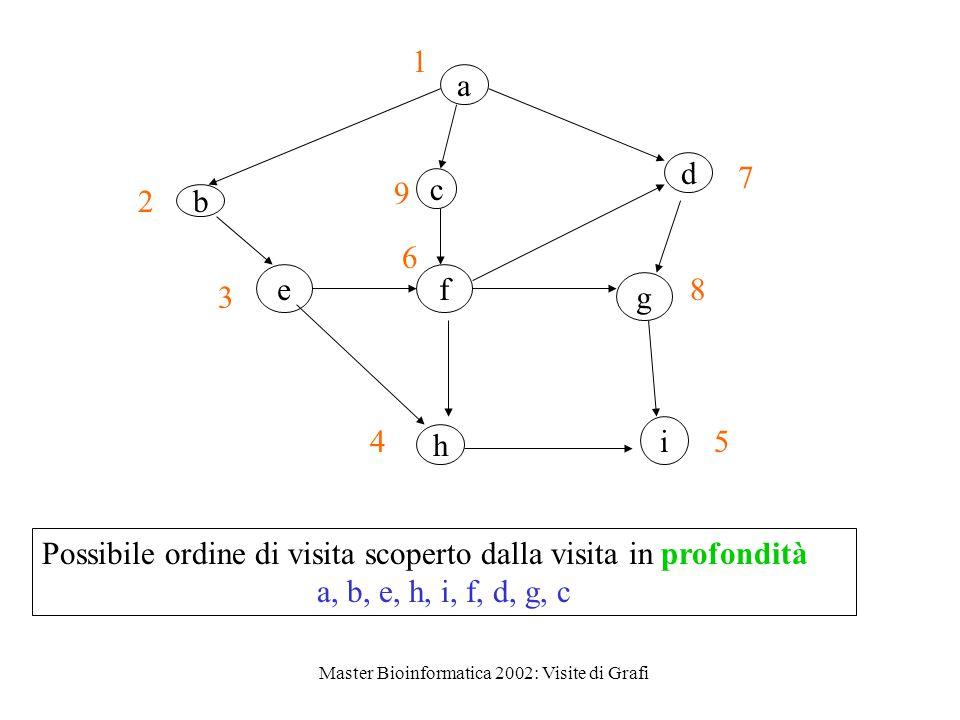 Master Bioinformatica 2002: Visite di Grafi a c d ef b g h i 1 2 9 7 3 6 8 45 Possibile ordine di visita scoperto dalla visita in profondità a, b, e, h, i, f, d, g, c