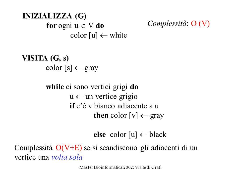 Master Bioinformatica 2002: Visite di Grafi INIZIALIZZA (G) for ogni u  V do color  u   white VISITA (G, s) color  s   gray while ci sono vertici grigi do u  un vertice grigio if c'è v bianco adiacente a u then color  v   gray else color  u   black Complessità: O (V) Complessità O(V+E) se si scandiscono gli adiacenti di un vertice una volta sola