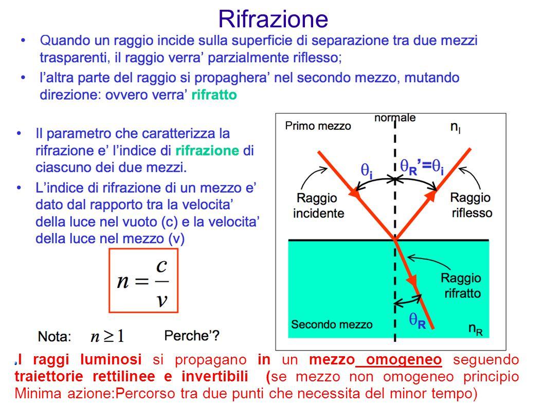 Rifrazione I raggi luminosi si propagano in un mezzo omogeneo seguendo traiettorie rettilinee e invertibili (se mezzo non omogeneo principio Minima az