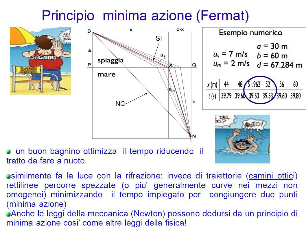 Principio minima azione (Fermat) un buon bagnino ottimizza il tempo riducendo il tratto da fare a nuoto NO SI similmente fa la luce con la rifrazione: