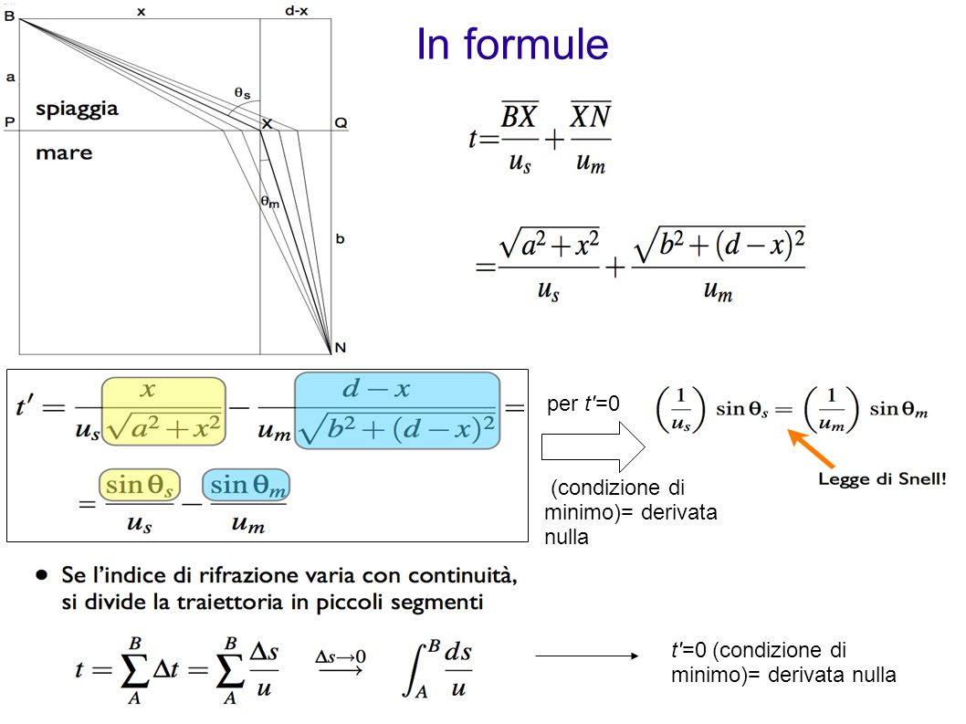 Rifrazione: Legge di Snell Se il secondo mezzo e piu rifrangente del primo (n R >n i ) il raggio si avvicina alla normale.