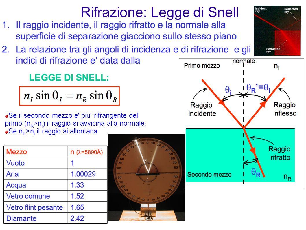 Rifrazione: Legge di Snell Se il secondo mezzo e' piu' rifrangente del primo (n R >n i ) il raggio si avvicina alla normale. Se n R >n i il raggio si