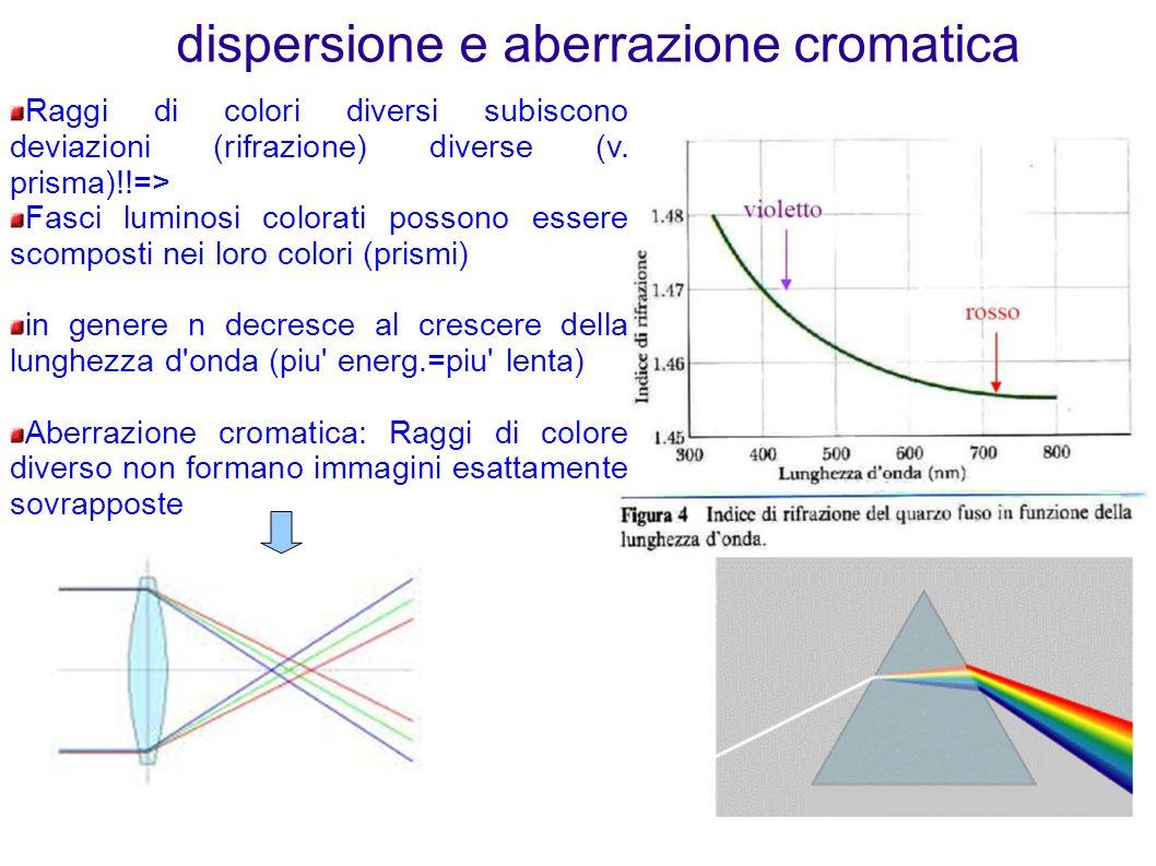 dispersione e aberrazione cromatica Raggi di colori diversi subiscono deviazioni (rifrazione) diverse (v. prisma)!!=> Fasci luminosi colorati possono