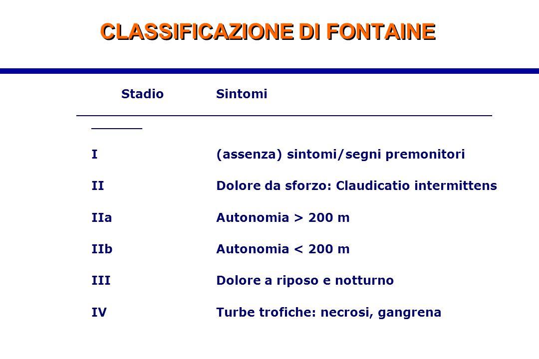CLASSIFICAZIONE DI FONTAINE StadioSintomi _________________________________________________ ______ I(assenza) sintomi/segni premonitori IIDolore da sf