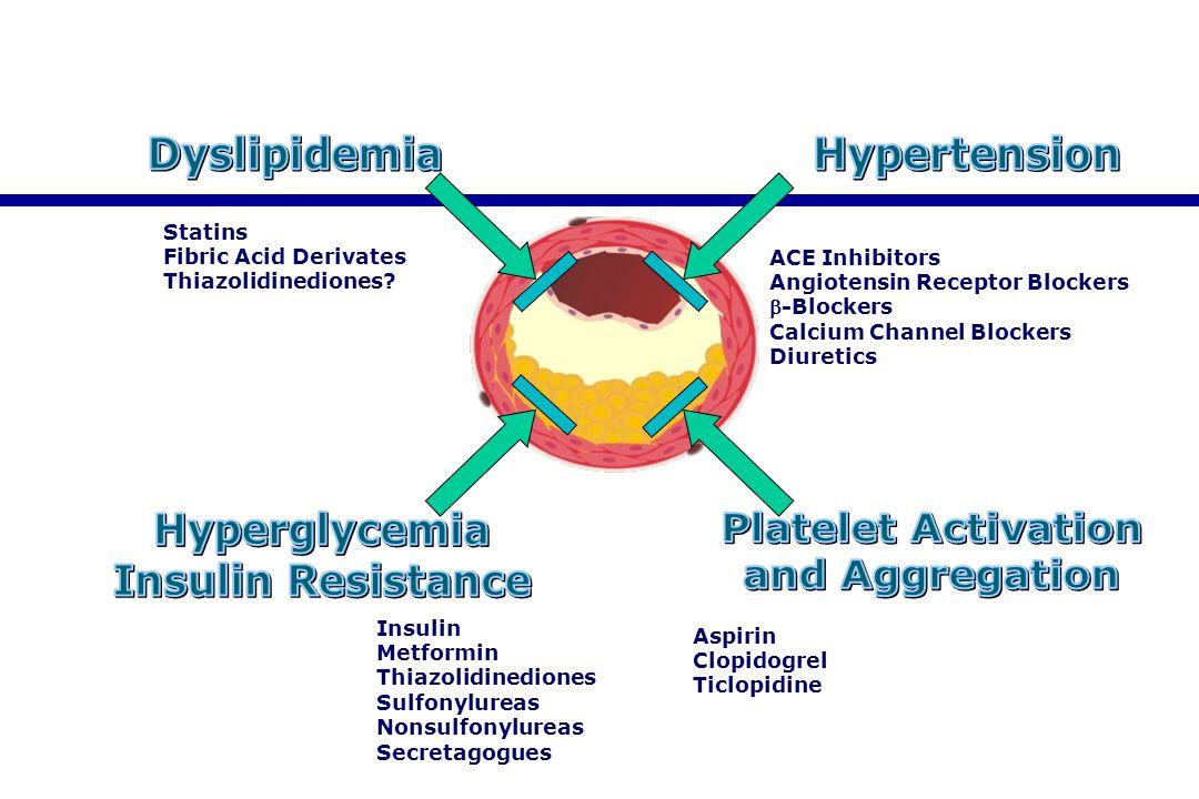 Statins Fibric Acid Derivates Thiazolidinediones? ACE Inhibitors Angiotensin Receptor Blockers -Blockers Calcium Channel Blockers Diuretics Insulin M