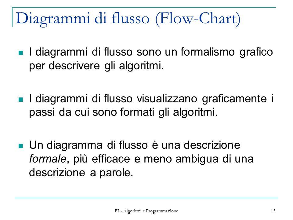 FI - Algoritmi e Programmazione 14 Diagrammi di flusso Operazioni rappresentabili in un diagramma di flusso  Ingresso/Uscita dati (rappresentate come schede)  Operazioni sui dati (rappresentate come rettangoli) Trasferimento di informazione (Assegnamenti) Calcolo di espressioni aritmetiche e logiche  Verifica di condizioni (rappresentate come rombi)  Assunzione di decisioni (combinazioni di rettangoli e rombi).