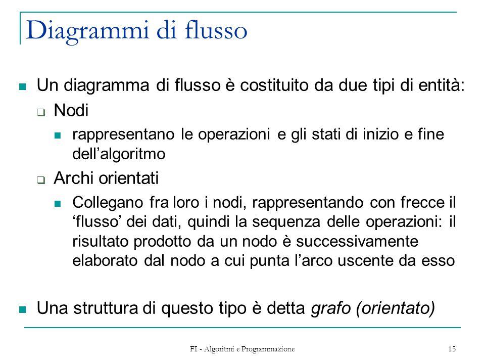 FI - Algoritmi e Programmazione 15 Diagrammi di flusso Un diagramma di flusso è costituito da due tipi di entità:  Nodi rappresentano le operazioni e gli stati di inizio e fine dell'algoritmo  Archi orientati Collegano fra loro i nodi, rappresentando con frecce il 'flusso' dei dati, quindi la sequenza delle operazioni: il risultato prodotto da un nodo è successivamente elaborato dal nodo a cui punta l'arco uscente da esso Una struttura di questo tipo è detta grafo (orientato)