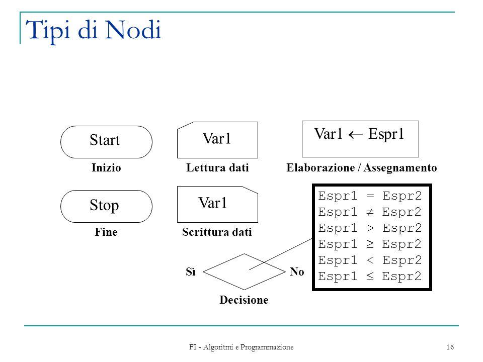 FI - Algoritmi e Programmazione 16 Tipi di Nodi Inizio Scrittura dati Var1 Lettura dati Var1 Elaborazione / Assegnamento Var1  Espr1 Decisione NoSì Espr1 = Espr2 Espr1  Espr2 Espr1 > Espr2 Espr1  Espr2 Espr1 < Espr2 Espr1  Espr2 Start Fine Stop