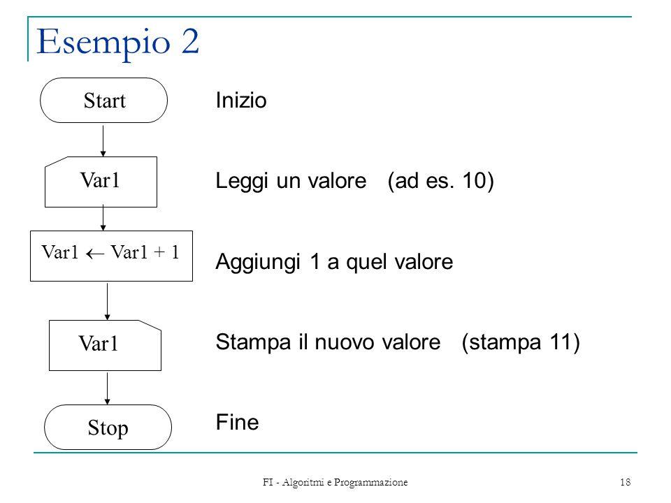 FI - Algoritmi e Programmazione 18 Esempio 2 Var1 Var1  Var1 + 1 Start Stop Inizio Leggi un valore (ad es.