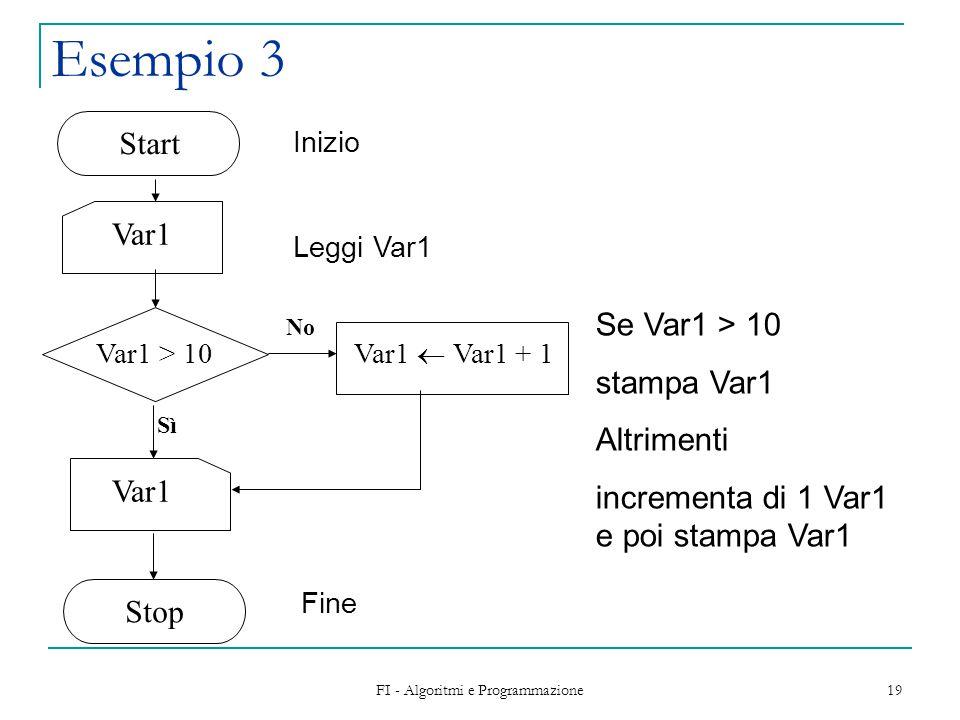 FI - Algoritmi e Programmazione 19 Esempio 3 Var1 Var1  Var1 + 1 No Sì Start Stop Var1 > 10 Se Var1 > 10 stampa Var1 Altrimenti incrementa di 1 Var1 e poi stampa Var1 Inizio Leggi Var1 Fine
