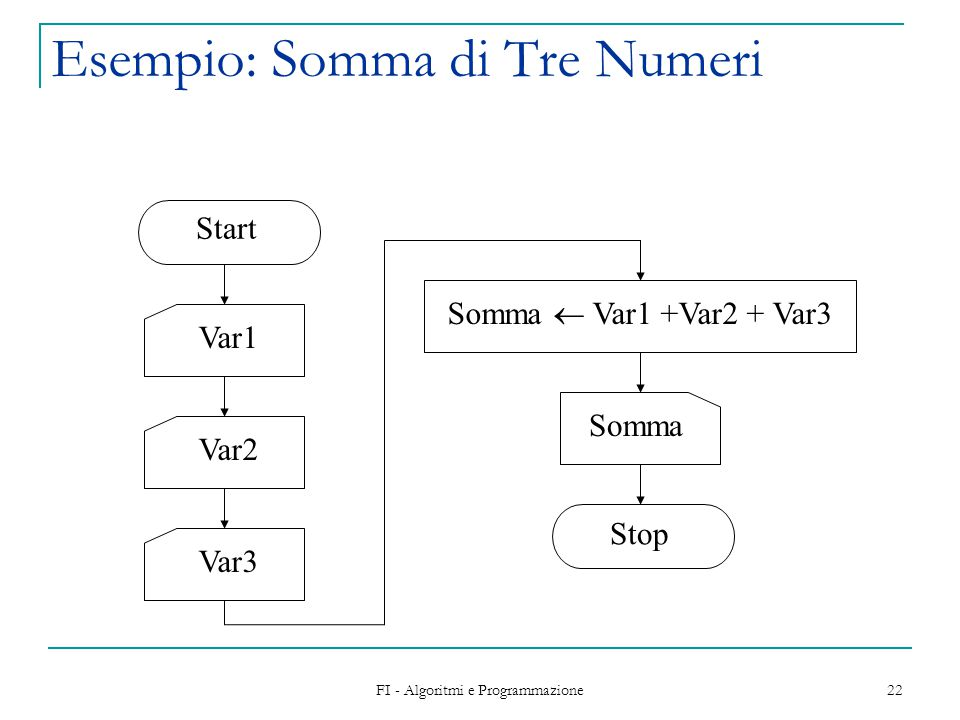 FI - Algoritmi e Programmazione 23 Esempio: Somma di N Numeri Start N Somma  Somma + Var Somma Stop I  0 Somma  0 NoSì I < N Var I  I + 1